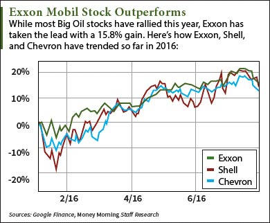 Should I Buy Exxon Mobil Stock After Q2 Earnings?