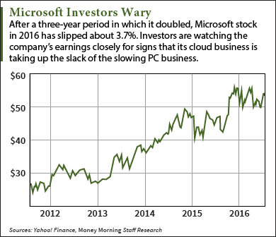 Is Microsoft Stock a Buy After 2016 Q4 Earnings?