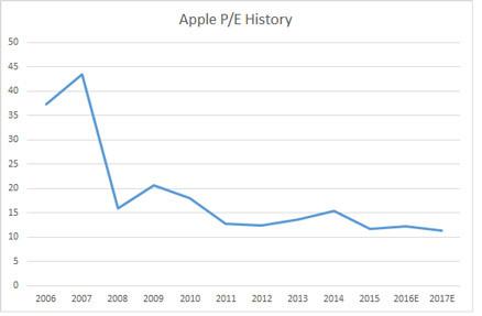 apple-pe-graph