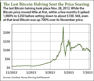 In Mid 2012 The Bitcoin Price Had Recovered From A Slump 2011 That Pushed It Below 3 By Spring Was At 5 And Fall
