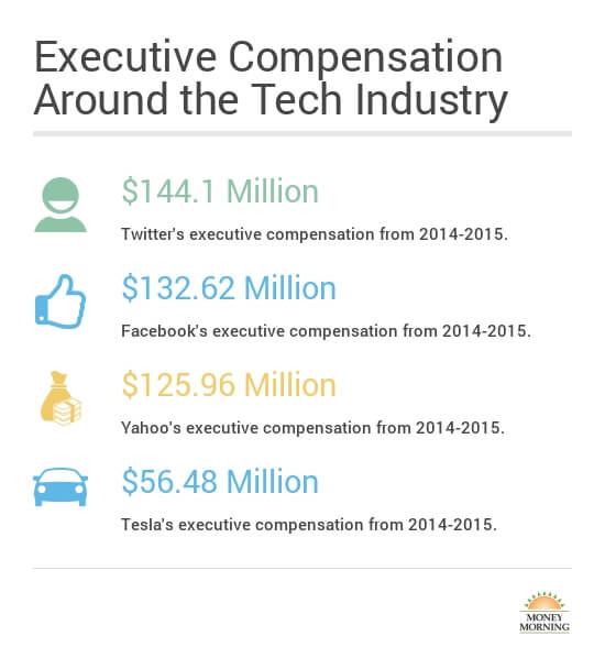 Twitter executive compensation