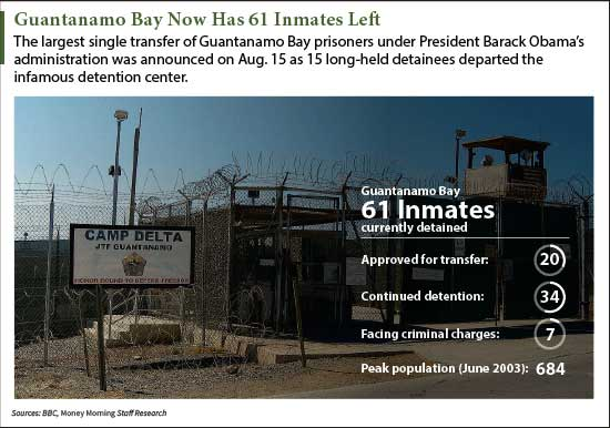 How many prisoners are in Guantanamo Bay