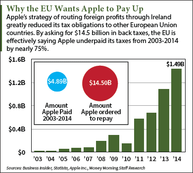 The EU Apple Taxes Ruling: What Everybody's Missing