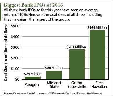 Biggest-Bank