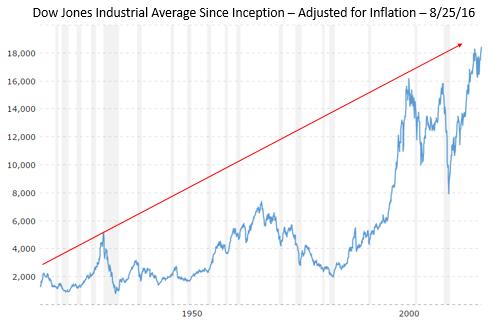DJIA Inflation