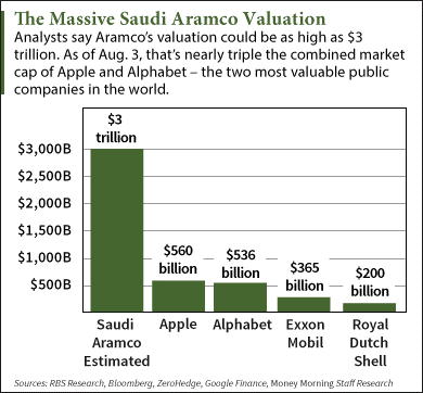 The 3 Biggest Saudi Aramco IPO Facts Investors Still Don't Know