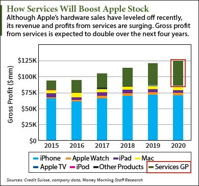 This Apple Stock Price Prediction Sees Shares Hitting $200