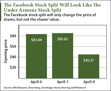 Facebook stock split