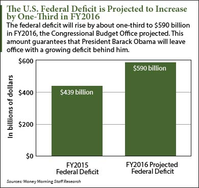Today's Federal Deficit Report Hints at Looming Financial Crisis in the U.S.