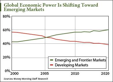 Emerging Markets Just Got Red Hot Again