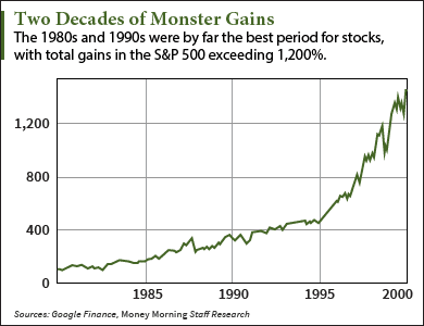 How You Can Profit from the Same Trend That Drove U.S. Stocks Up 1,262% in the 80s and 90s