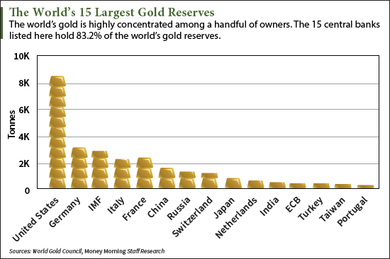 What Country Has the Most Gold Reserves Now?