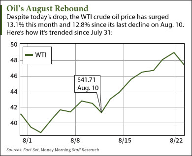 Why the WTI Crude Oil Price Today Broke Its Seven-Day Winning Streak