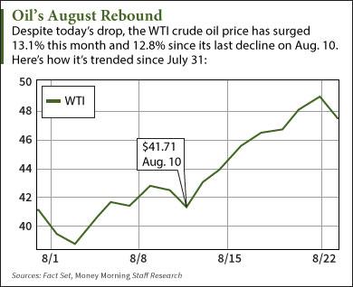Why the WTI Crude Oil Price Today Broke Its Seven-Day Winning Streak