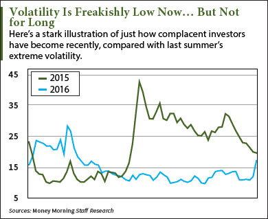 Market Volatility Could Roar Back This Month