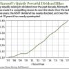 9 21 16 Microsoft dividend