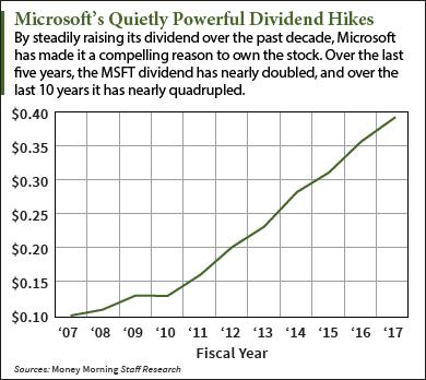 microsoft divident