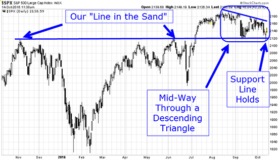 This Week's Trading Proves How Powerful This Chart Is