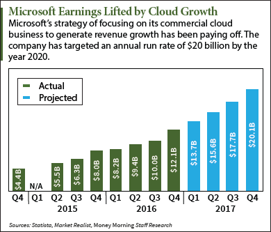 MSFT Earnings for Q1 2017 to Reflect Gains in the Cloud