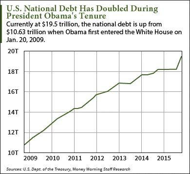 your taxes national debt