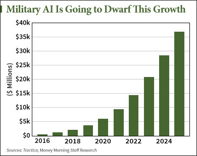 How to Profit from the Next Generation of Defense Tech