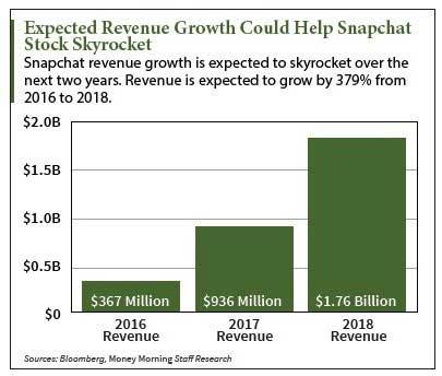 Snapchat stock