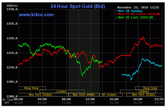 where gold prices are trading today