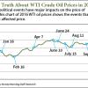 WTI crude oil price chart