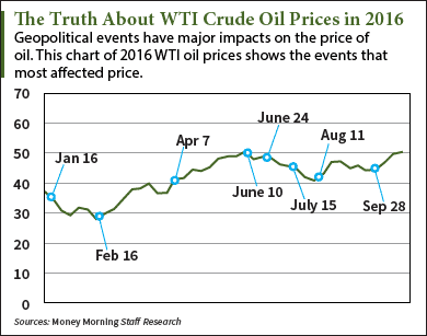 This WTI Crude Oil Price Chart Shows What Really Moves Prices