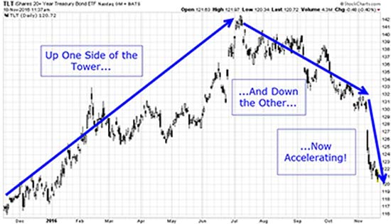 I'm Calling It – The Bond Market Bull Is Over
