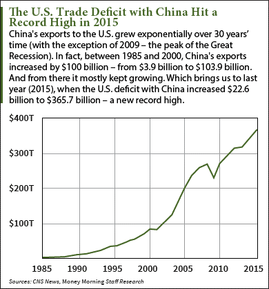 What Is the U.S. Trade Deficit with China? [CHART]