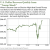 u.s. dollar in 2017