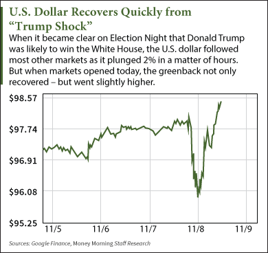 How a Trump Presidency Will Affect the U.S. Dollar in 2017