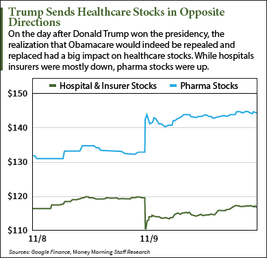 will healthcare stocks rise under trump