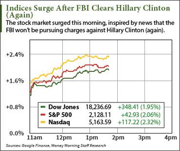 indices-surge-graphic