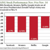 Donald Trump and tech stocks