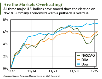 stock market crash warning