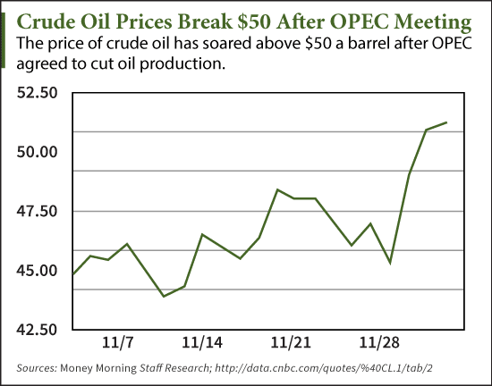 Our Newest Oil Price Prediction After The Opec Meeting