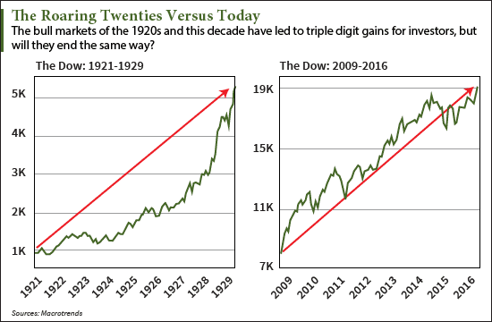 The 1929 Stock Market Crash Versus Today