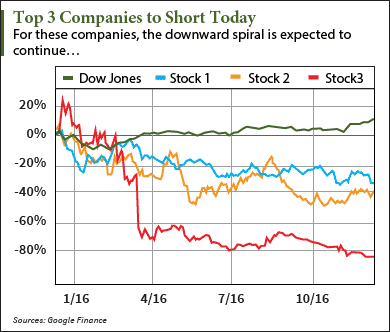 Top Stocks to Short