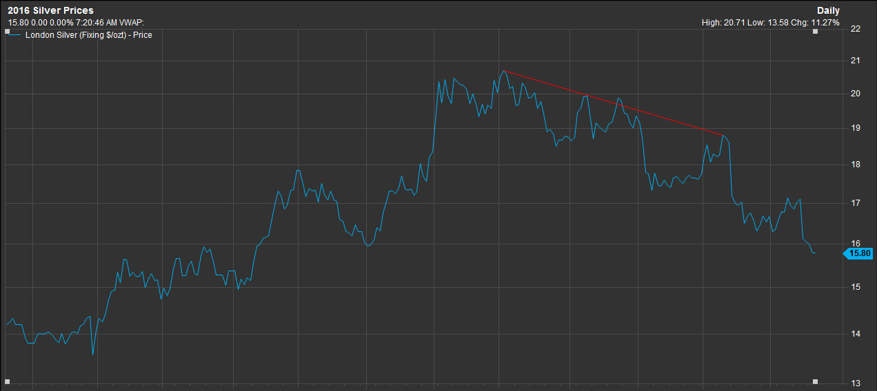 how to use buy etfs on weblight trading virtual broker