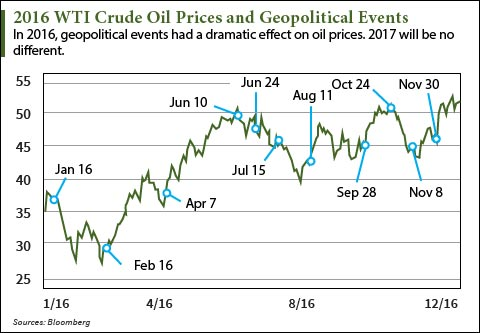 2017 oil price prediction