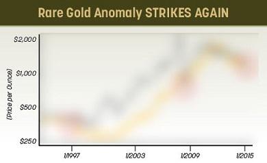 rare-gold-anomaly
