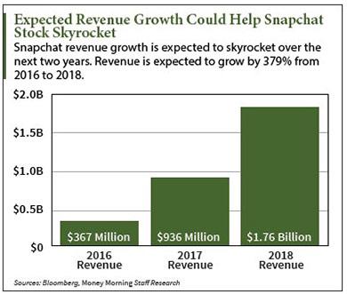 Snapchat IPO price