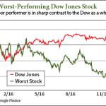 Dow Jones Stocks