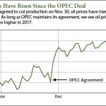 oil stocks to buy in 2017