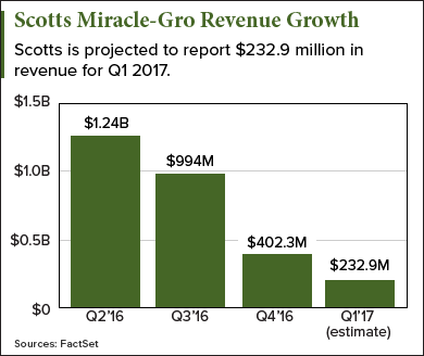 Scotts Miracle Gro earnings