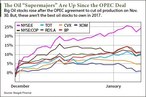 crude oil stocks