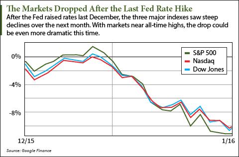 next stock market crash