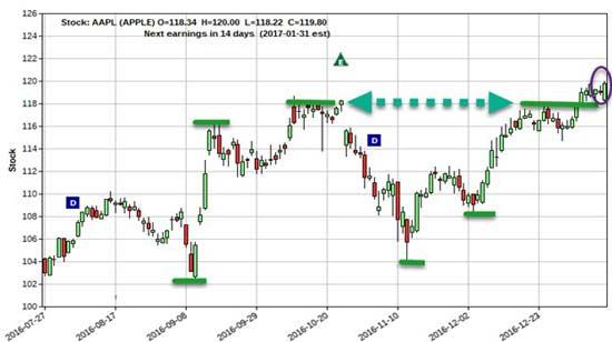 PPT-Chart